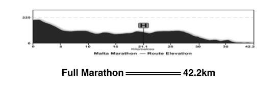 Malta Marathon Elevation Chart