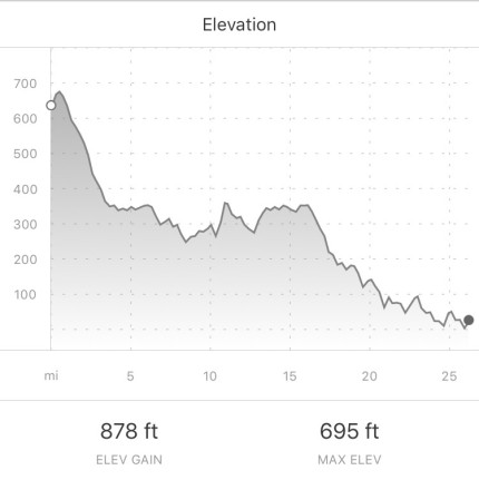 Malta Marathon elevation